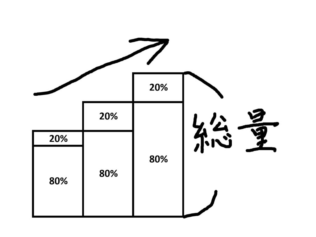 20%  20%  20%  80%  80%  80%